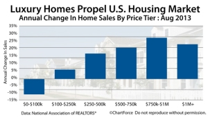 existing-home-sales-price-tier-201308
